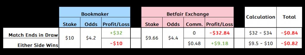 Balanced Matched Bet
