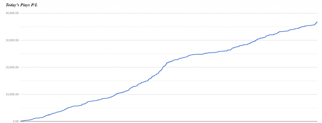 Graph of Todays Plays